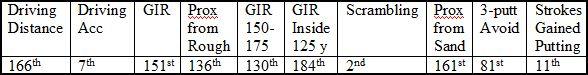Graeme McDowell Stats 1